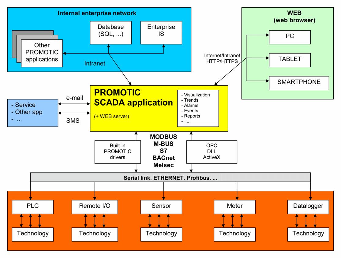 PROMOTIC SCADA/HMI system