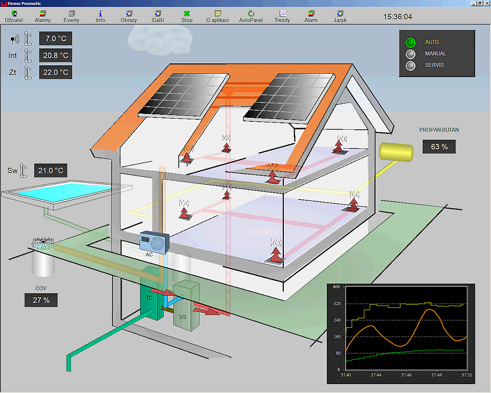 scada With the scada system simatic wincc, siemens offers an innovative, scalable process-visualization system with numerous high-performance functions for monitoring.